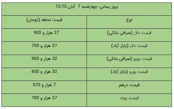 قیمت دلار و یورو در بازار آزاد، امروز ۷ آبان ۹۹