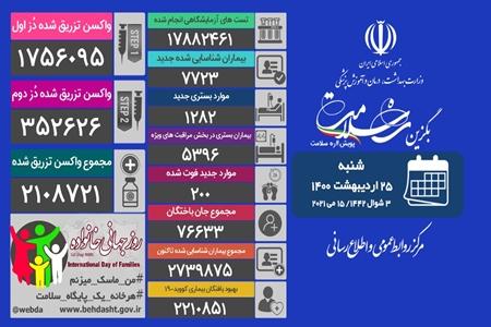 کرونا جان ۲۰۰ ایرانی دیگر را گرفت