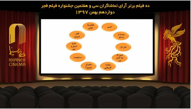 اعلام 10 فیلم برتر آراء مردمی جشنواره فیلم فجر بدون اولویت