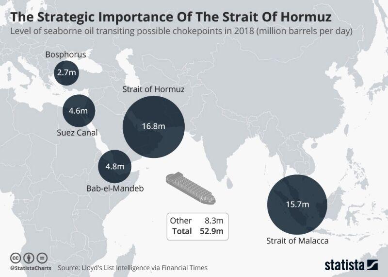 تنگه هرمز، سهامدار اصلی اقتصاد جهان