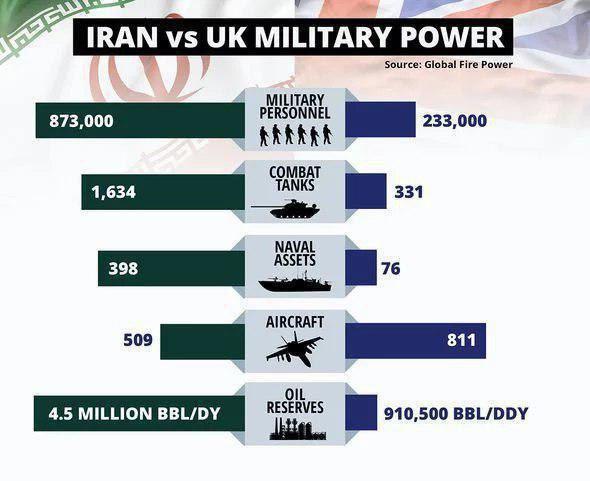 نشریه انگلیسی: قدرت نظامی ایران از ما برتر است