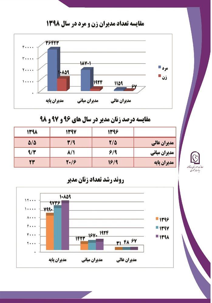 آمار انتصاب مدیران زن در استانها